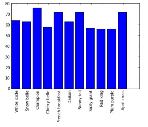 OpenTechSchool – Creating Charts